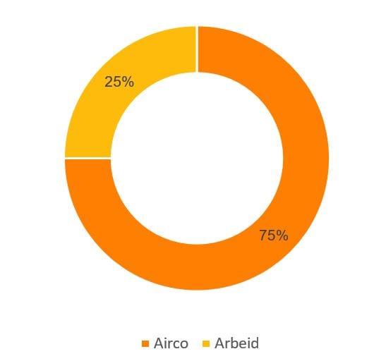 Airco prijzen