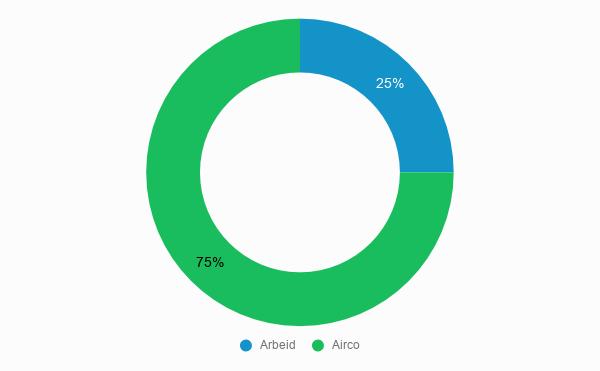 Kostenverdeling Airco woonkamer kosten