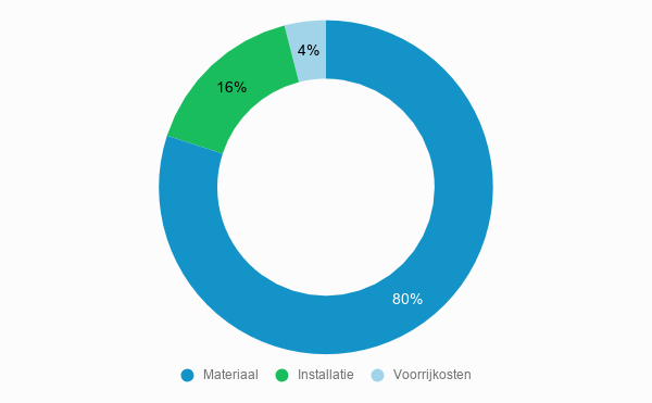 Kostenverdeling Zonnepanelen installateur prijzen